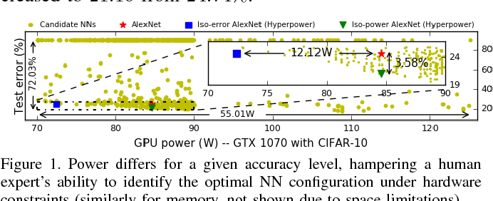 Figure 1 for HyperPower: Power- and Memory-Constrained Hyper-Parameter Optimization for Neural Networks