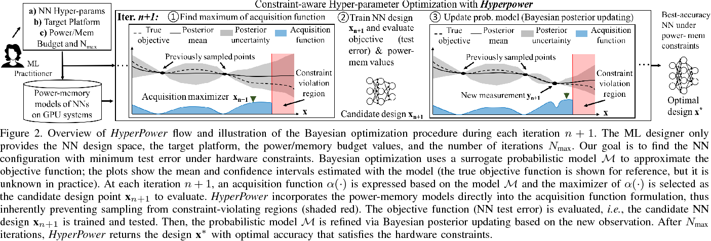 Figure 3 for HyperPower: Power- and Memory-Constrained Hyper-Parameter Optimization for Neural Networks