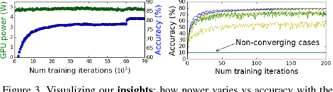 Figure 4 for HyperPower: Power- and Memory-Constrained Hyper-Parameter Optimization for Neural Networks