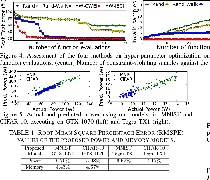 Figure 2 for HyperPower: Power- and Memory-Constrained Hyper-Parameter Optimization for Neural Networks