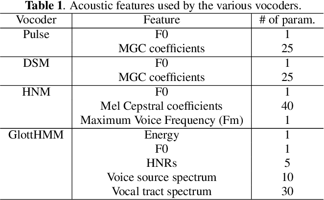 Figure 1 for Parametric Representation for Singing Voice Synthesis: a Comparative Evaluation