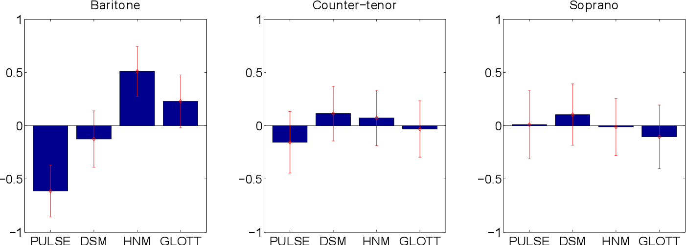 Figure 2 for Parametric Representation for Singing Voice Synthesis: a Comparative Evaluation