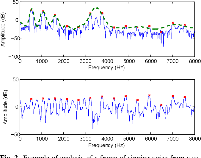 Figure 3 for Parametric Representation for Singing Voice Synthesis: a Comparative Evaluation