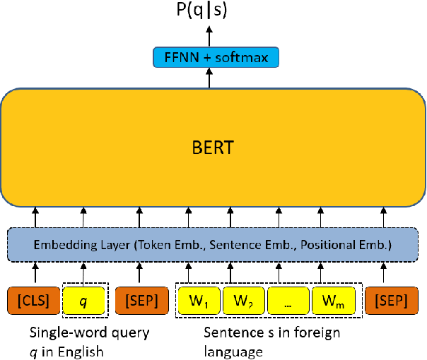 Figure 3 for Cross-lingual Information Retrieval with BERT