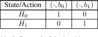 Figure 3 for Near-Optimal Reinforcement Learning with Self-Play