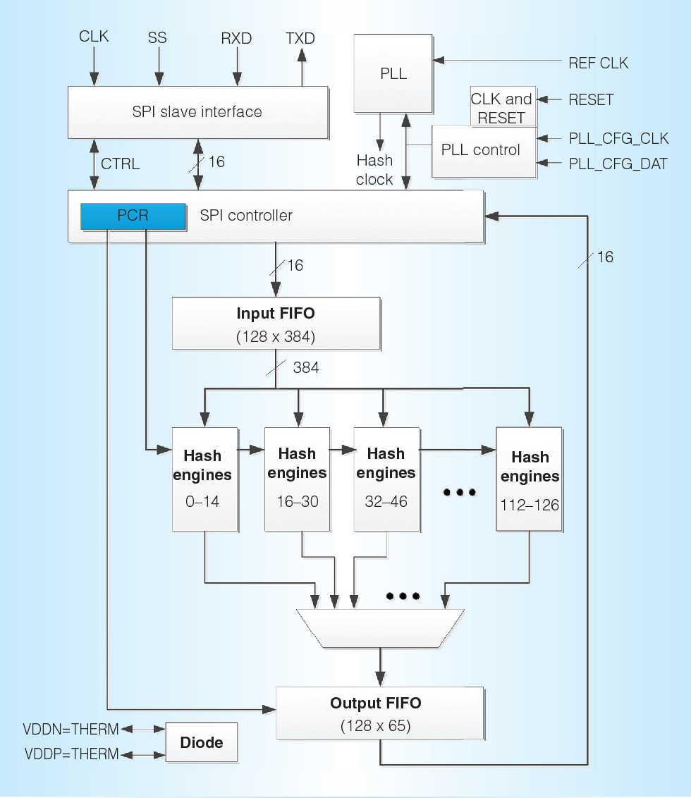 Figure 2 From Goldstrike 1 Cointerras First Generation Year Block Diagram Of The Architecture Each 120 Hash