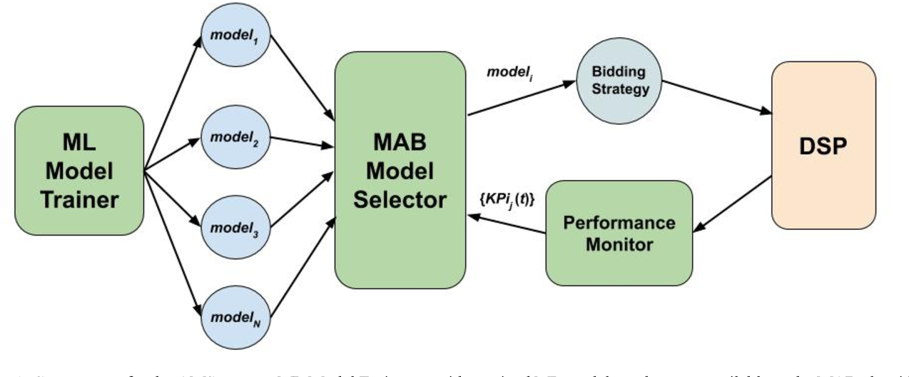 Figure 1 for Online and Scalable Model Selection with Multi-Armed Bandits