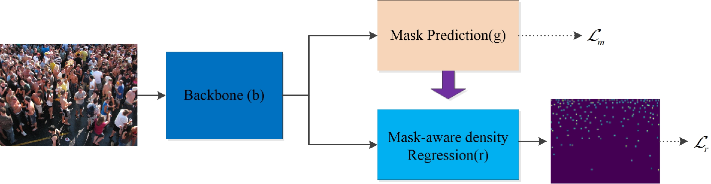 Figure 1 for Mask-aware networks for crowd counting