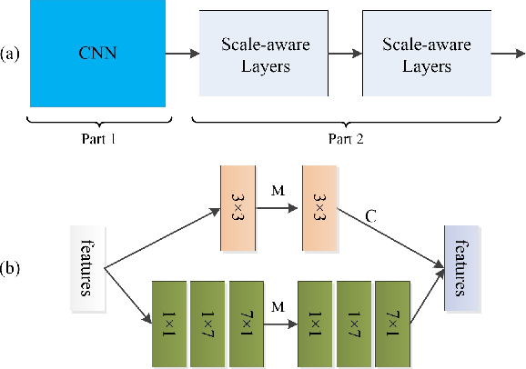 Figure 2 for Mask-aware networks for crowd counting