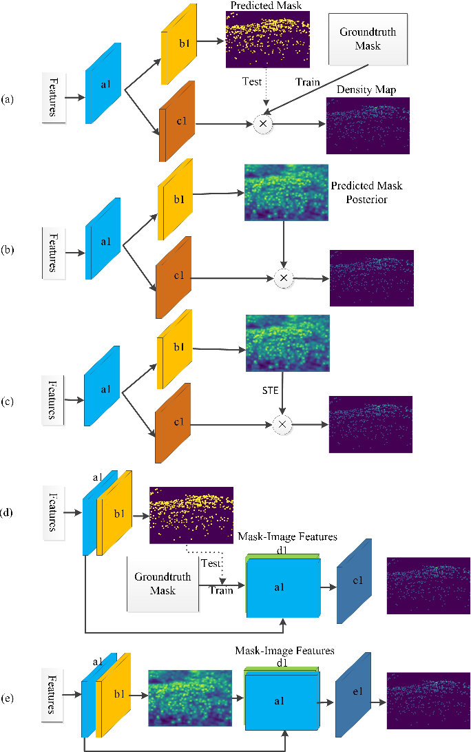 Figure 3 for Mask-aware networks for crowd counting