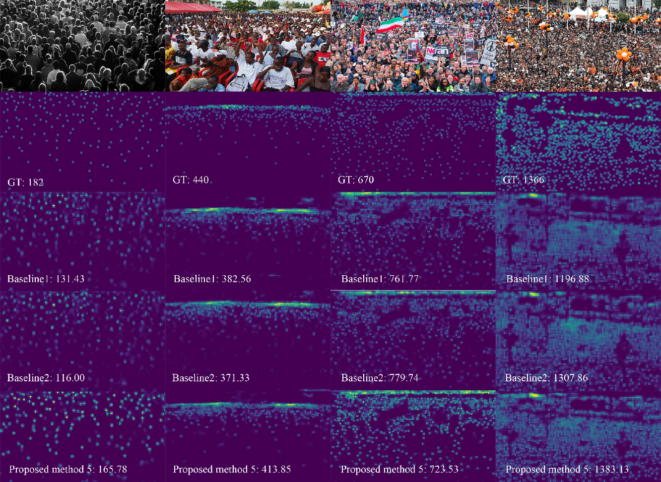 Figure 4 for Mask-aware networks for crowd counting