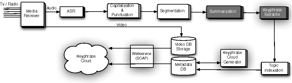 Figure 1 for Key Phrase Extraction of Lightly Filtered Broadcast News