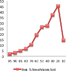 Figure 4 for Key Phrase Extraction of Lightly Filtered Broadcast News
