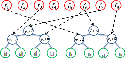 Figure 3 for Label Distribution Learning Forests