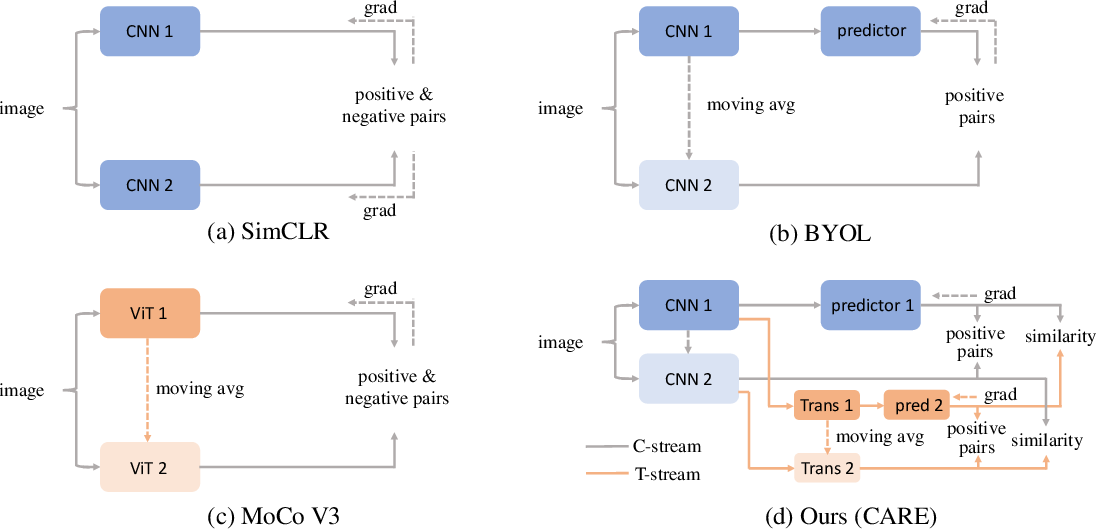 Figure 1 for Revitalizing CNN Attentions via Transformers in Self-Supervised Visual Representation Learning