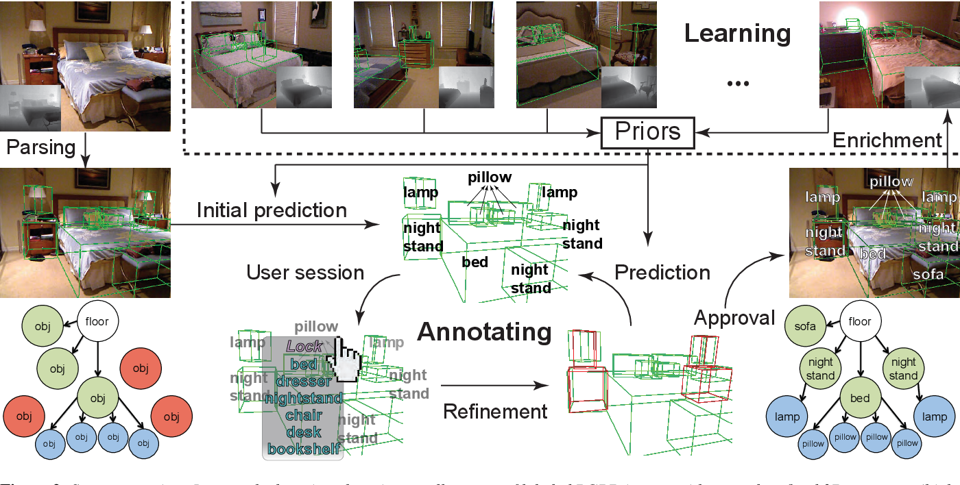Figure 1 for SmartAnnotator: An Interactive Tool for Annotating RGBD Indoor Images