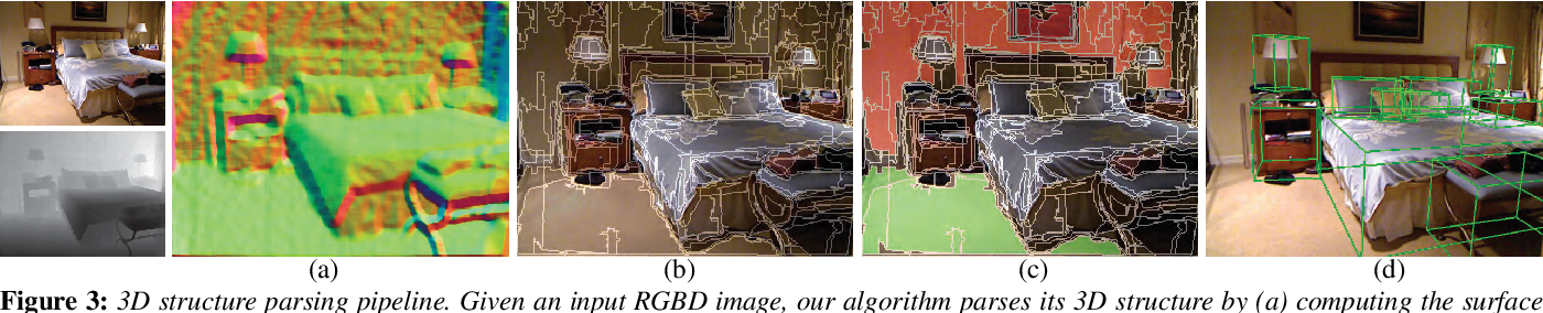 Figure 2 for SmartAnnotator: An Interactive Tool for Annotating RGBD Indoor Images