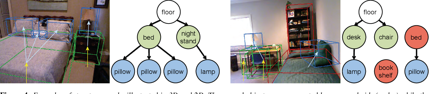 Figure 3 for SmartAnnotator: An Interactive Tool for Annotating RGBD Indoor Images