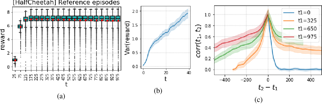 Figure 1 for Drift Detection in Episodic Data: Detect When Your Agent Starts Faltering