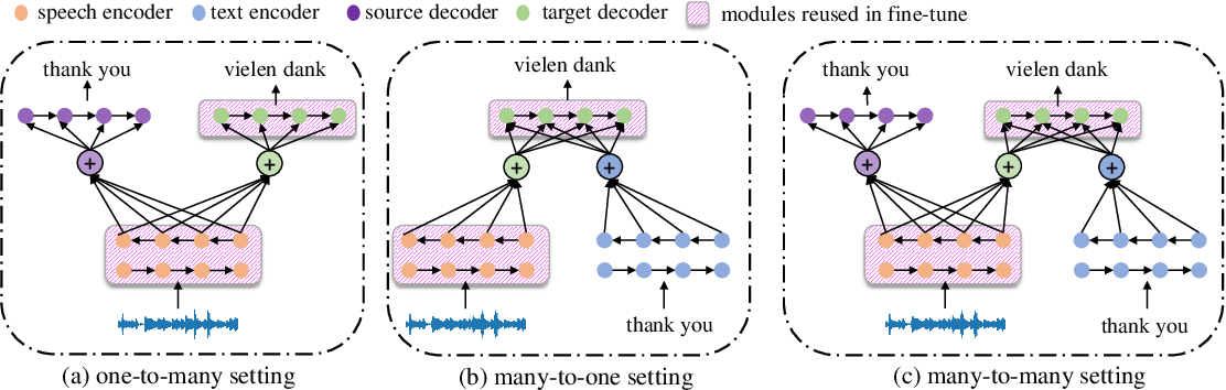 Figure 1 for Bridging the Gap between Pre-Training and Fine-Tuning for End-to-End Speech Translation