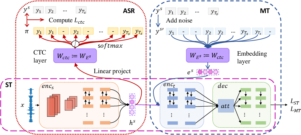 Figure 3 for Bridging the Gap between Pre-Training and Fine-Tuning for End-to-End Speech Translation