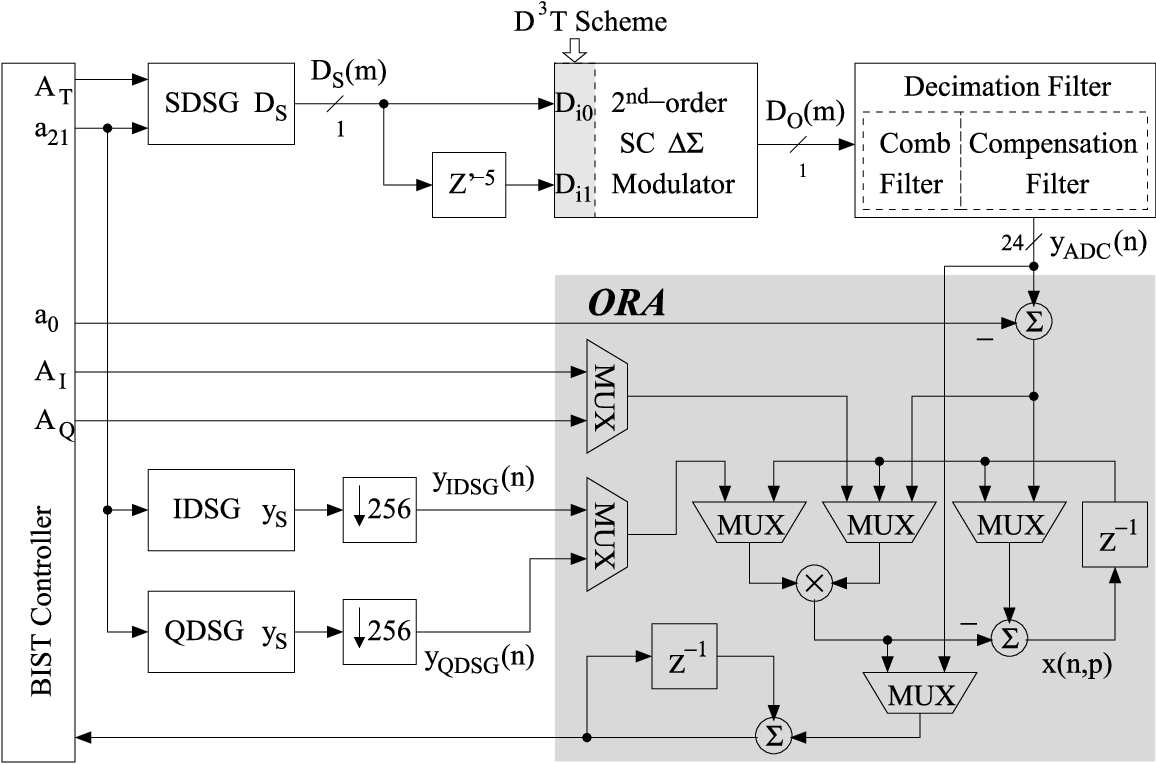 Figure 1 from a fully integrated bist delta sigma adc using figure 1 baditri Image collections