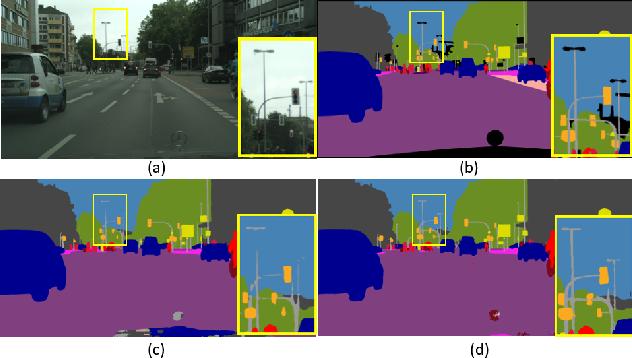 Figure 1 for GFF: Gated Fully Fusion for Semantic Segmentation