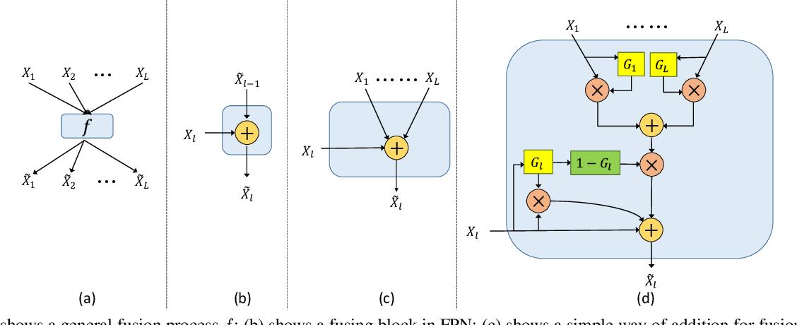 Figure 3 for GFF: Gated Fully Fusion for Semantic Segmentation