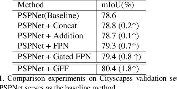 Figure 2 for GFF: Gated Fully Fusion for Semantic Segmentation
