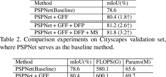 Figure 4 for GFF: Gated Fully Fusion for Semantic Segmentation