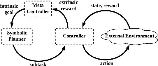 Figure 1 for SDRL: Interpretable and Data-efficient Deep Reinforcement Learning Leveraging Symbolic Planning