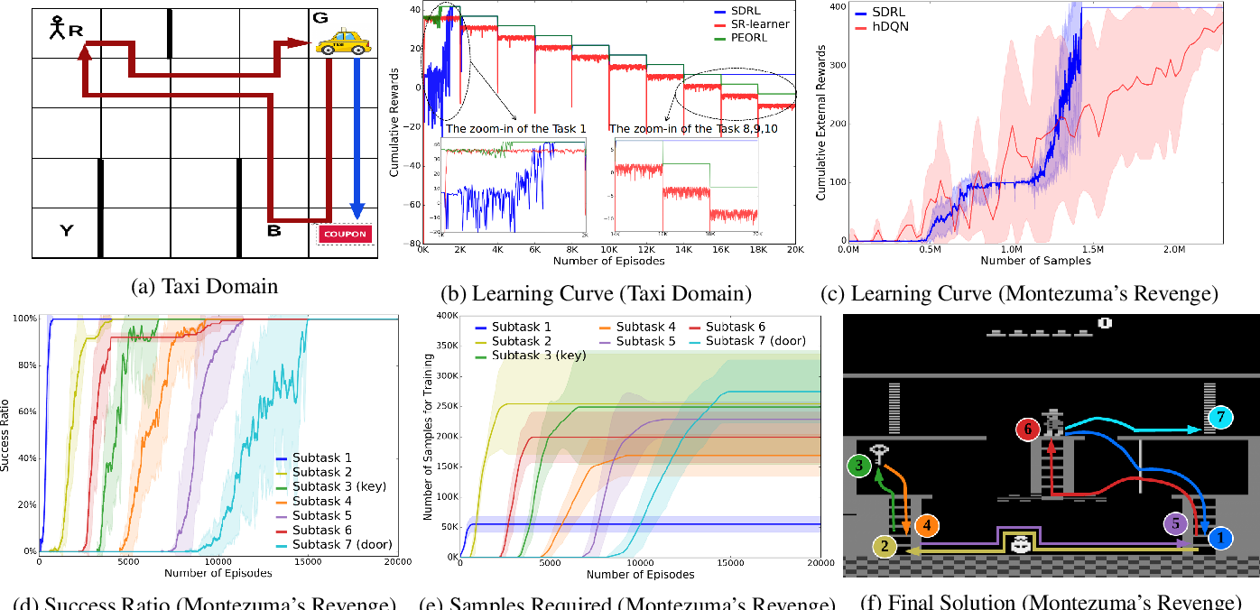 Figure 3 for SDRL: Interpretable and Data-efficient Deep Reinforcement Learning Leveraging Symbolic Planning