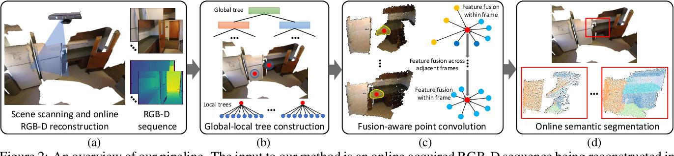 Figure 3 for Fusion-Aware Point Convolution for Online Semantic 3D Scene Segmentation