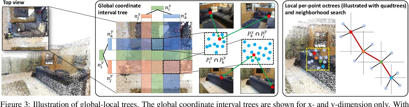 Figure 4 for Fusion-Aware Point Convolution for Online Semantic 3D Scene Segmentation