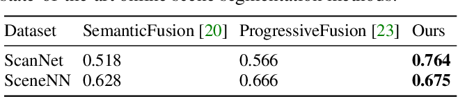 Figure 2 for Fusion-Aware Point Convolution for Online Semantic 3D Scene Segmentation