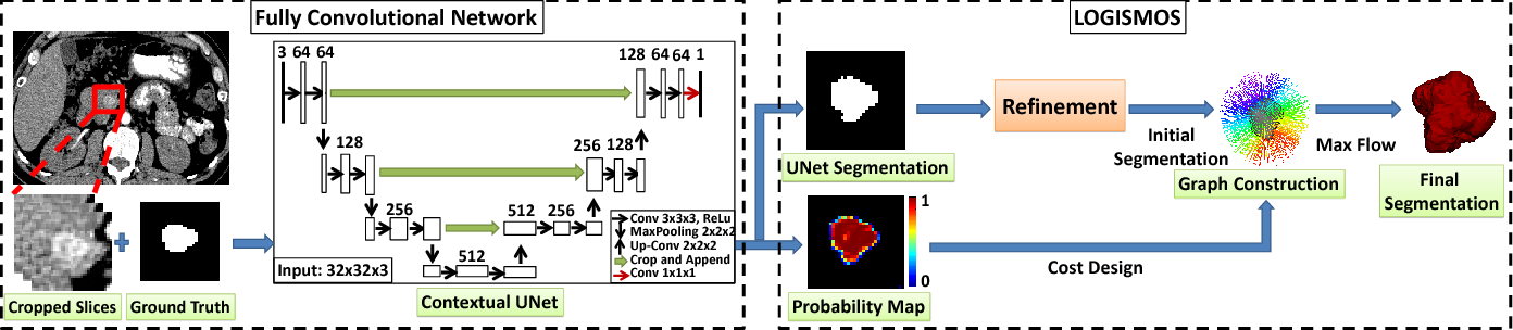 Figure 1 for Deep LOGISMOS: Deep Learning Graph-based 3D Segmentation of Pancreatic Tumors on CT scans