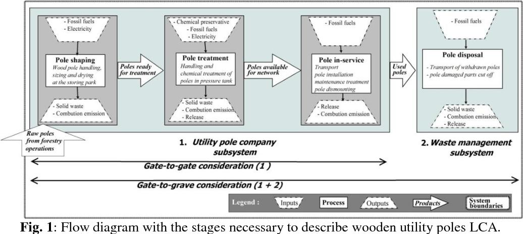 PDF] Environmental Profile of CBA (Copper-Boron-Azole)-Treated