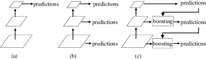 Figure 3 for A Deep Gradient Boosting Network for Optic Disc and Cup Segmentation