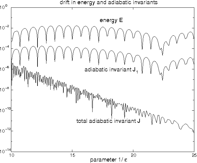 Adiabatic Invariance and Applications: From Molecular