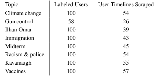 Figure 4 for A Few Topical Tweets are Enough for Effective User-Level Stance Detection