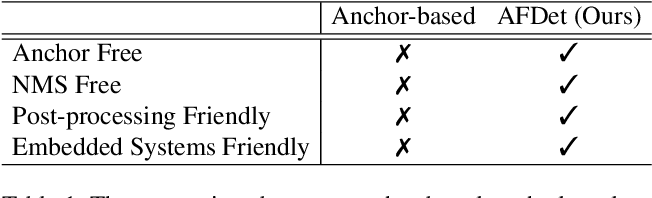 Figure 1 for AFDet: Anchor Free One Stage 3D Object Detection