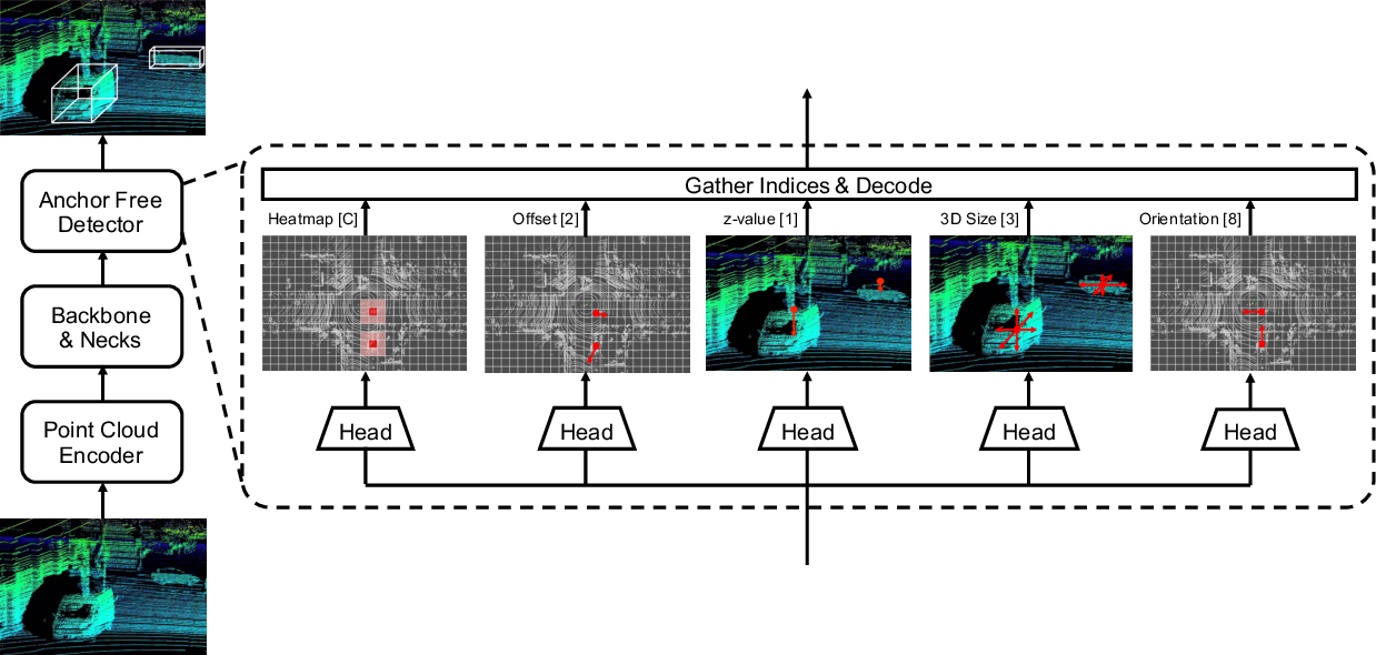 Figure 2 for AFDet: Anchor Free One Stage 3D Object Detection