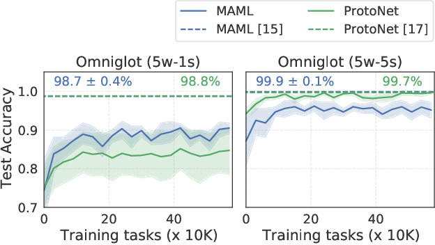 Figure 1 for On Data Efficiency of Meta-learning