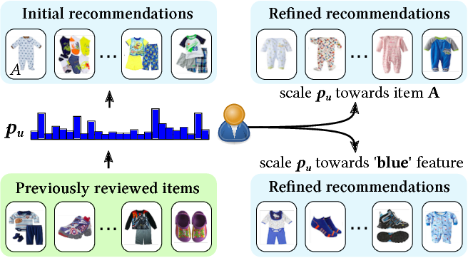 Figure 2 for Visually-Aware Personalized Recommendation using Interpretable Image Representations
