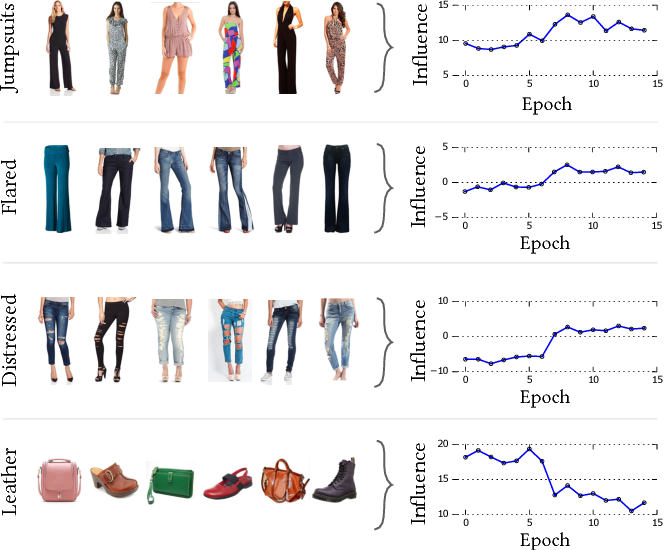 Figure 4 for Visually-Aware Personalized Recommendation using Interpretable Image Representations