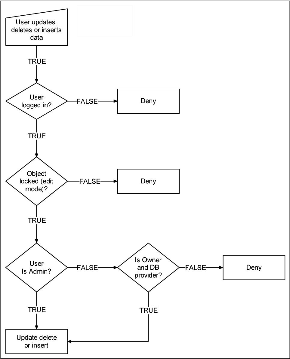 Figure 14 from SEMEDA (semantic meta database): ontology