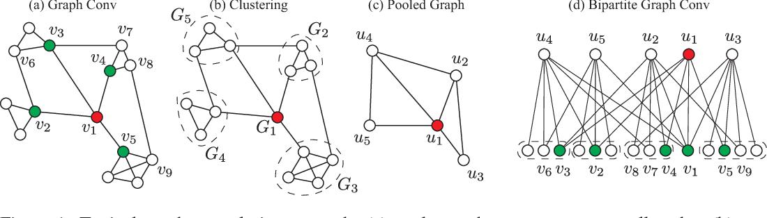 Figure 1 for Hierarchical Bipartite Graph Convolution Networks