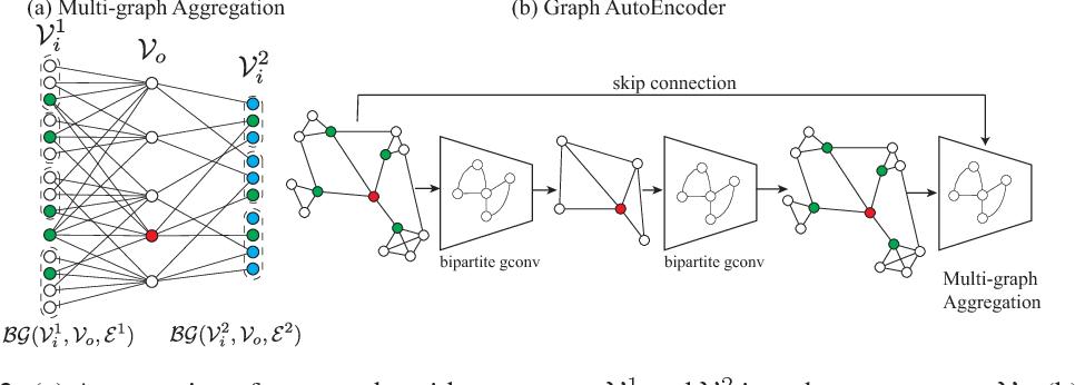 Figure 3 for Hierarchical Bipartite Graph Convolution Networks