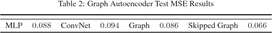Figure 4 for Hierarchical Bipartite Graph Convolution Networks