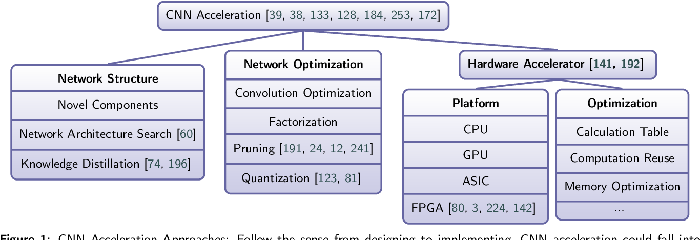 Figure 1 for Pruning and Quantization for Deep Neural Network Acceleration: A Survey